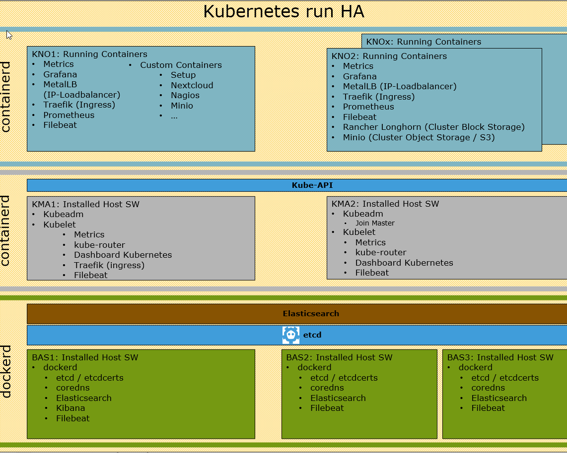 Starterkit Kubernetes run high availability